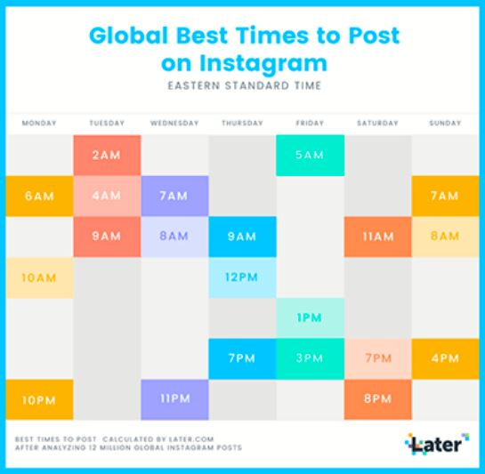 When is the best time to post on Instagram