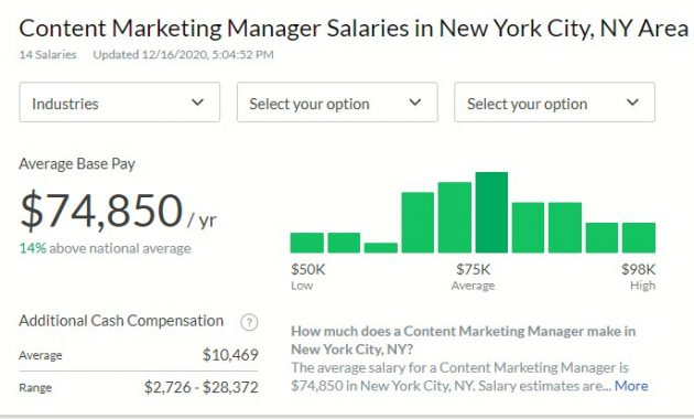 Content Marketing Manager Salary