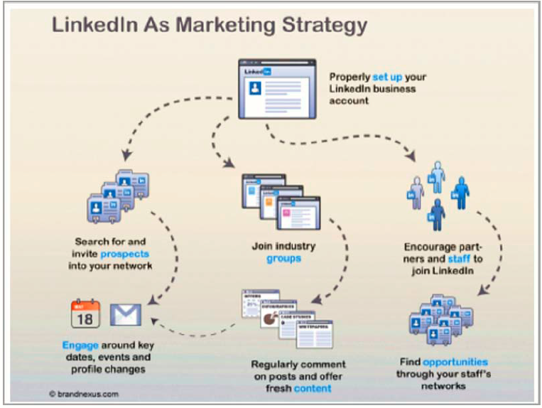 Linkedin As Marketing Strategy