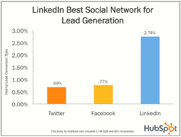 Linkedin Best Social Network