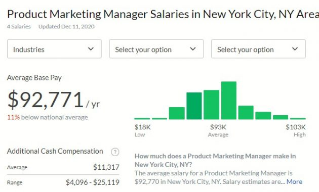 Product Marketing Manager Salaries in New York City